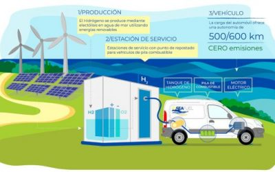 SEAfuel: proyecto para establecer en Tenerife la primera instalación de generación de hidrógeno sostenible para el transporte